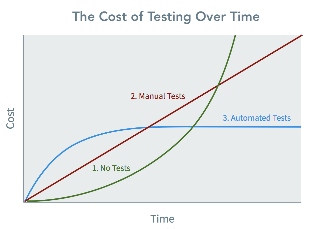 The cost of automated software tests over time